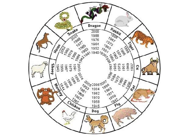 Kineski horoskop otkriva vaše slabosti i jačinu