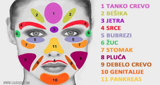 Tačke na licu koje otklanjaju glavobolju i bolove